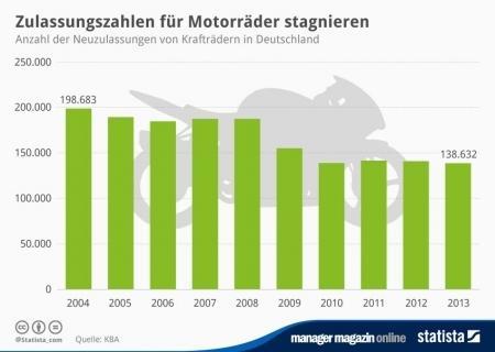 Statistik Motorroller