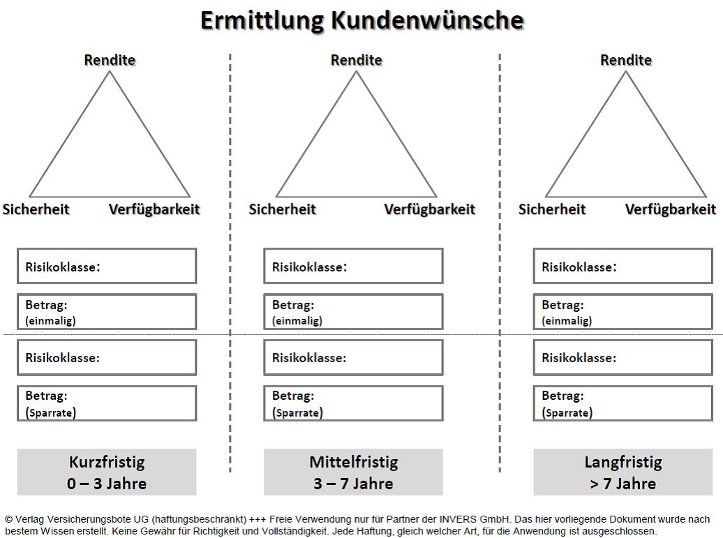 Dreieck der Geldanlage